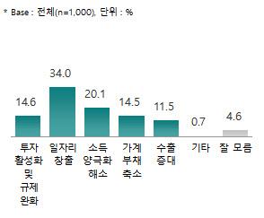 [2019 대예측]국민 절반 文정부 경제정책 부정적…올해 '일자리·소득 양극화' 최우선
